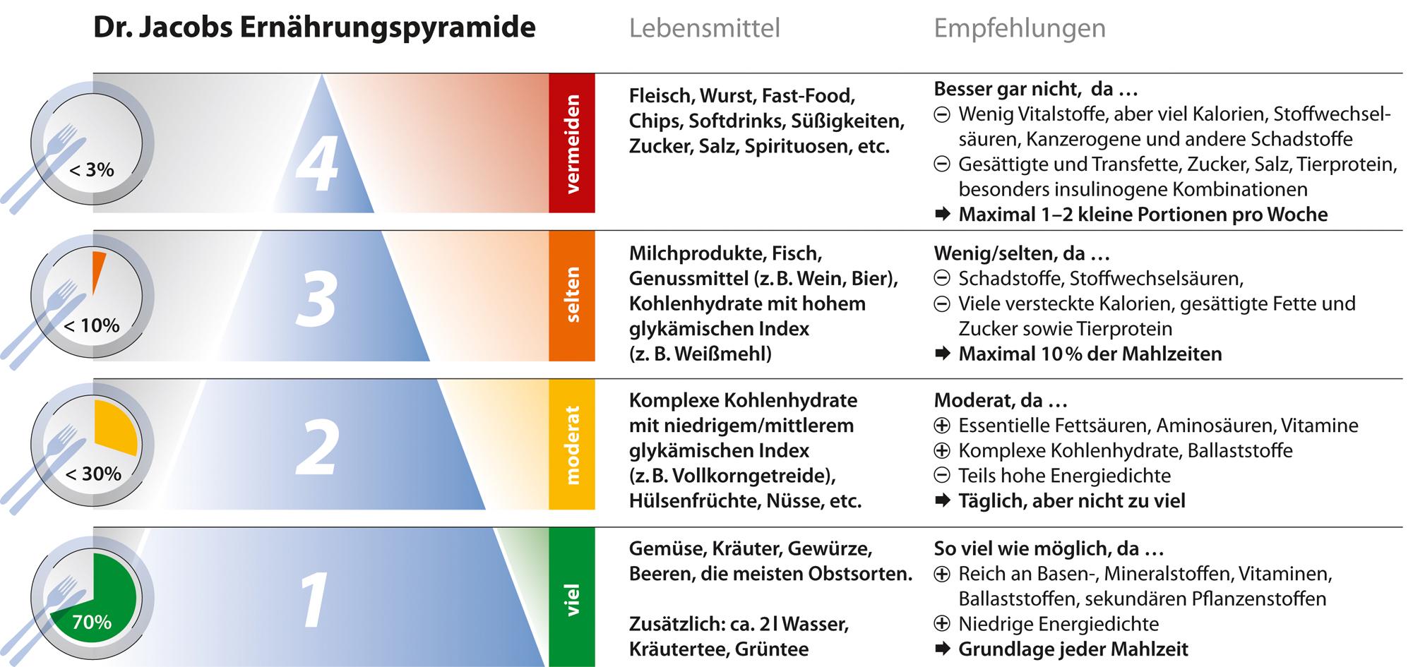 Dr. Jacobs Ernährungspyramide