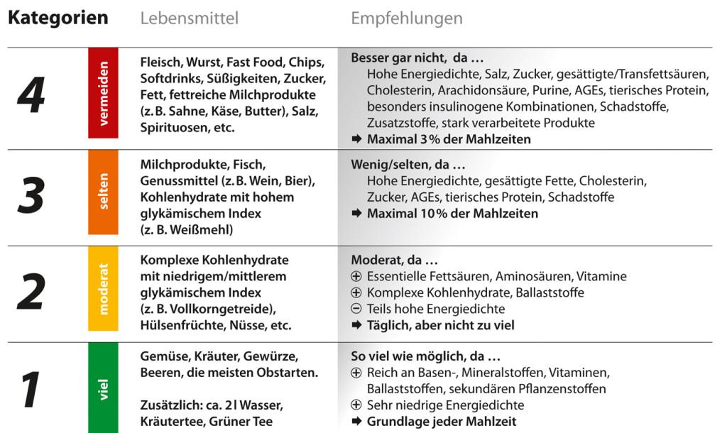 Dr. Jacobs Weg - Ernährungskategorien