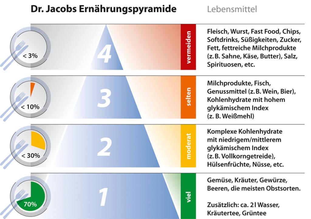 Ernährungspyramide nach Dr. Jacob