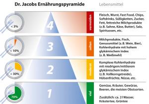 Dr. Jacobs Ernährungpyramide - pflanzenbasiert, vitalstoffreich