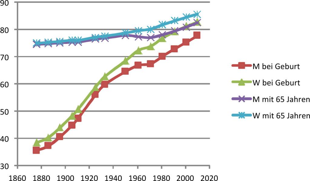 Entwicklung der Lebenserwartung